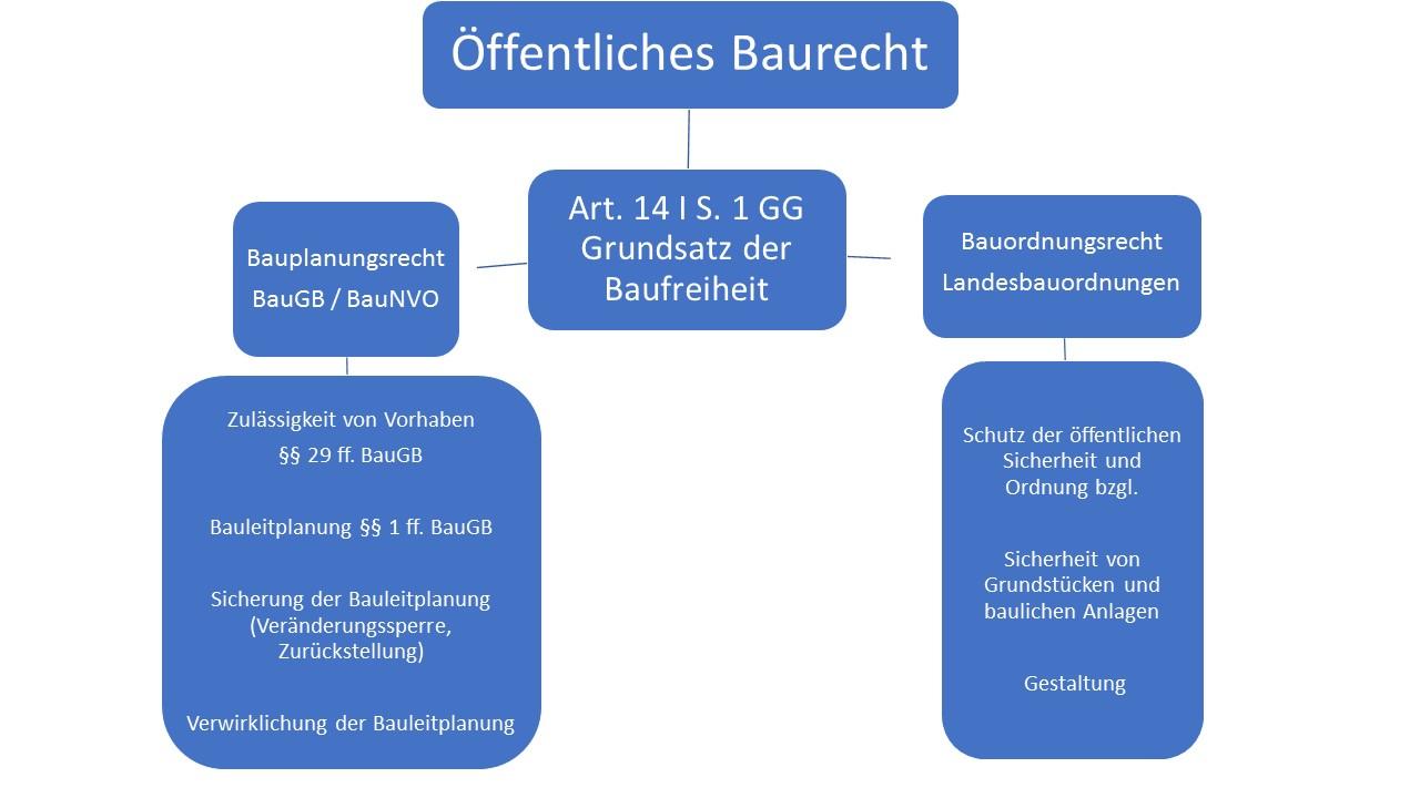Übersicht Öff BauR - Grafik