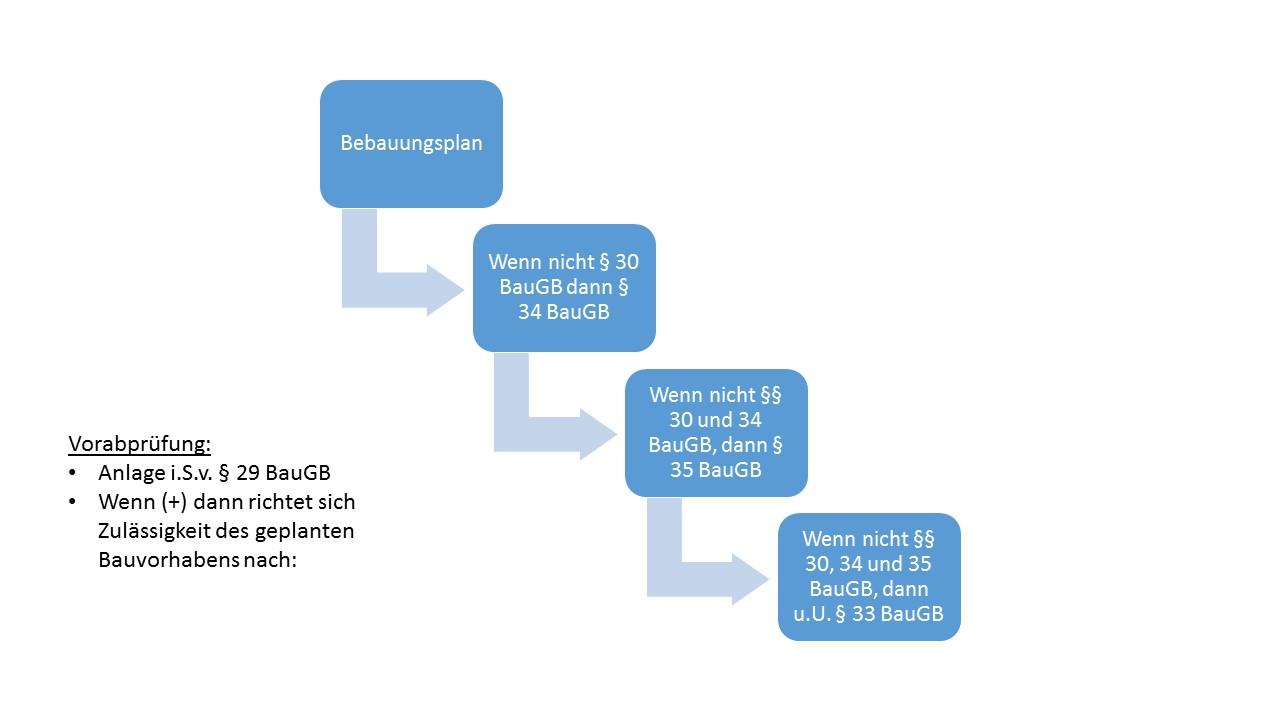 Prüfschema 29 ff. BauGB
