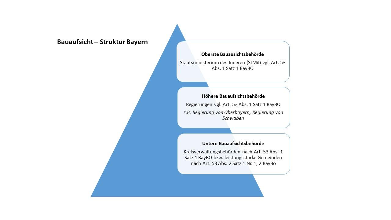 Struktur Bauaufsicht Bayern
