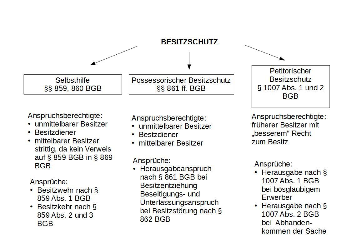 grafik_besitz
