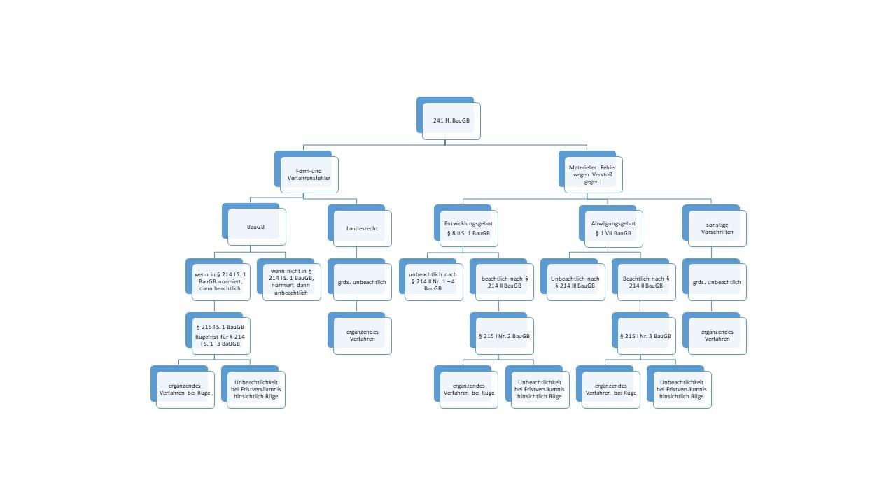 214 ff. Grafik